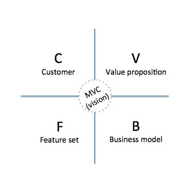 A simple way to develop and pitch your next company (the CVFB method)